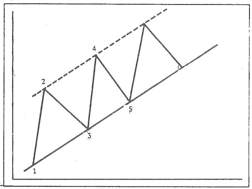 خط کانال