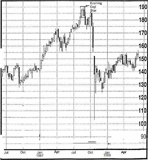 تحلیل تکنیکال شمعهای ژاپنی | شکل 21-5 نمودار هفتگی NYSE