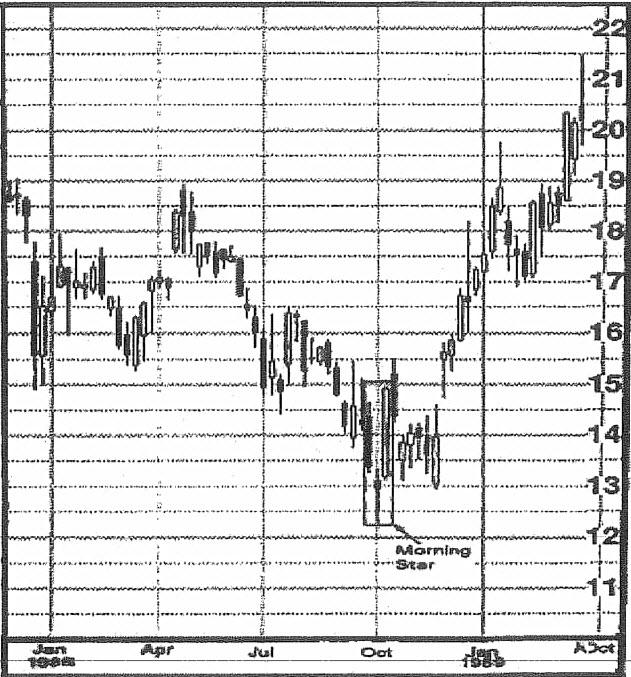 نمودار نفت خام