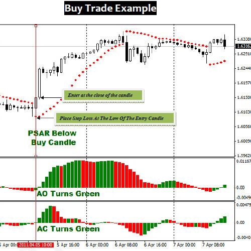 نمودار خرید buy trade