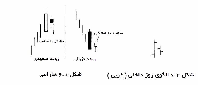 آموزش تحلیل تکنیکال شمع های ژاپنی |شکل 1-6 و شکل 2-6 الگوی هارامی و الگوی روز داخلی