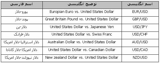 آموزش فارکس -جدول جفت ارز های اصلی